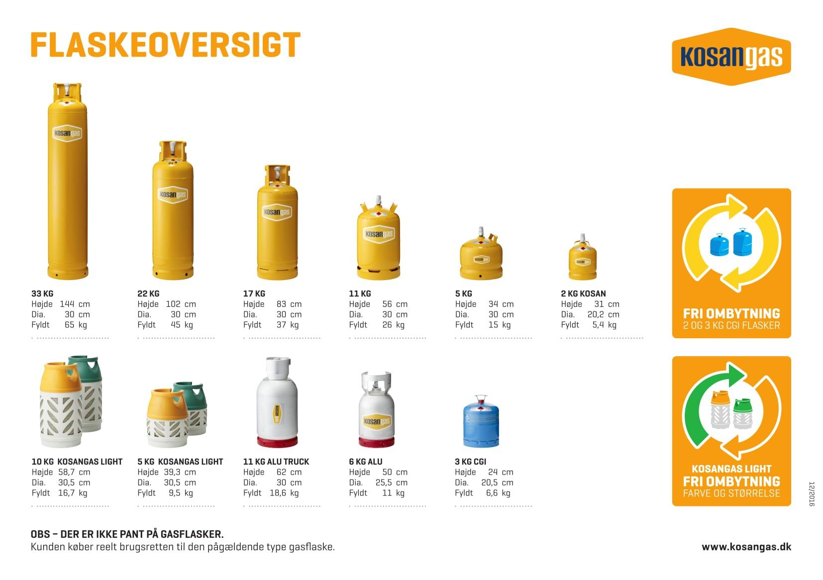 Splinternye Kosan gas | Shell Støvring EZ-36